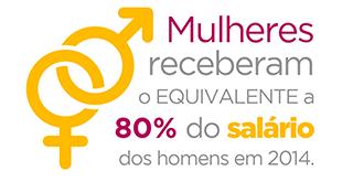 mm360-site2016-infograficos-compartilhamento-80-salario